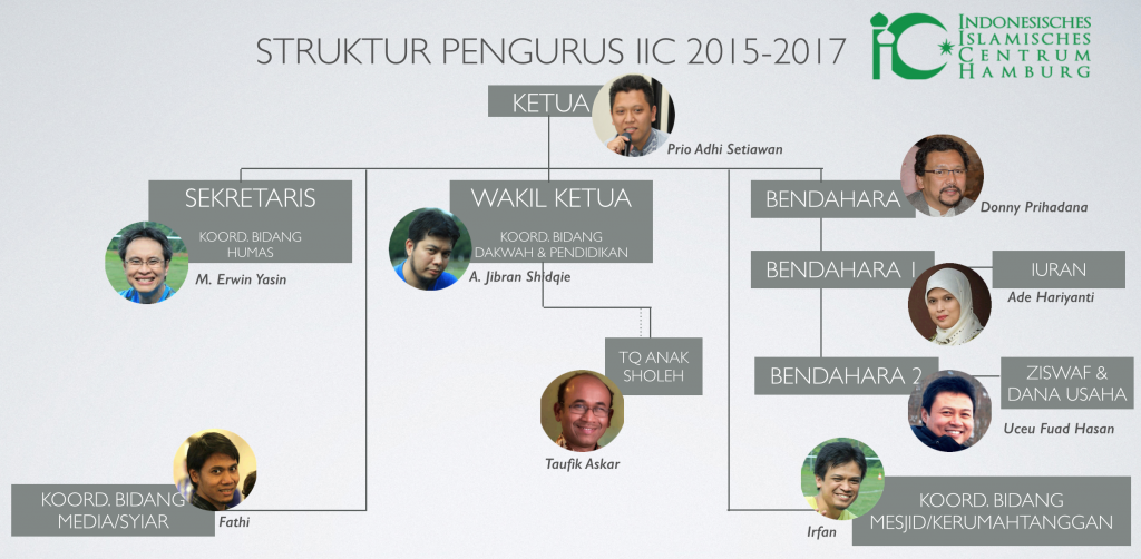 Susunan Pengurus IIC 2015-2017